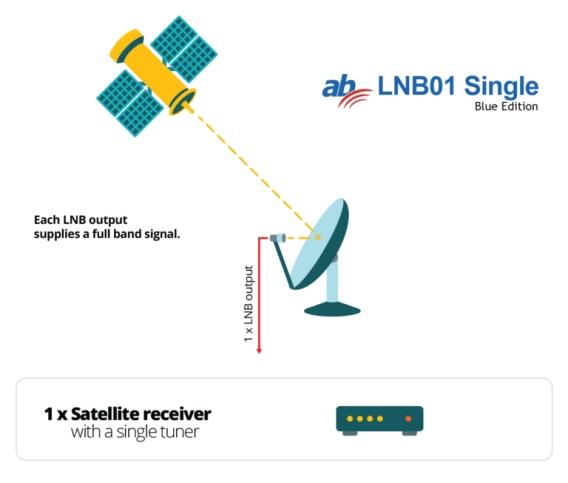 AB-COM SINGLE LNB BLUE EDITION