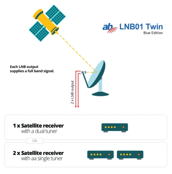 AB-COM TWIN LNB BLUE EDITION