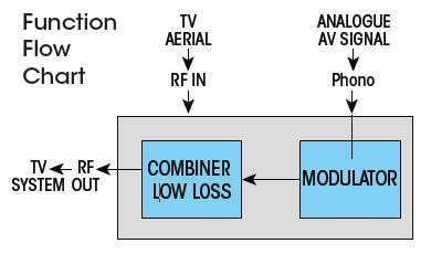 Labgear Analogue RF Modulator MOD121