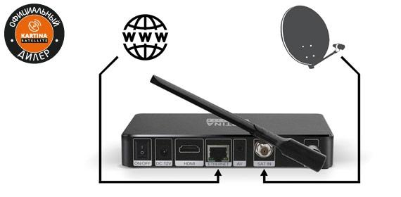Kartina S - Connection